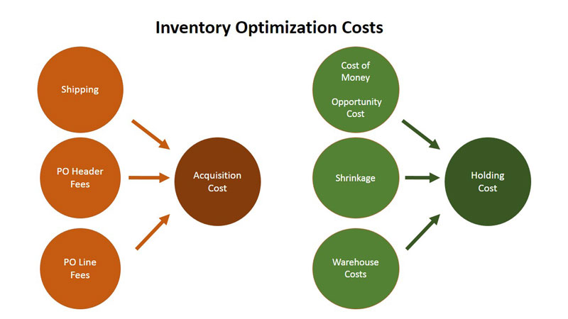 Inventory Optimization Costs