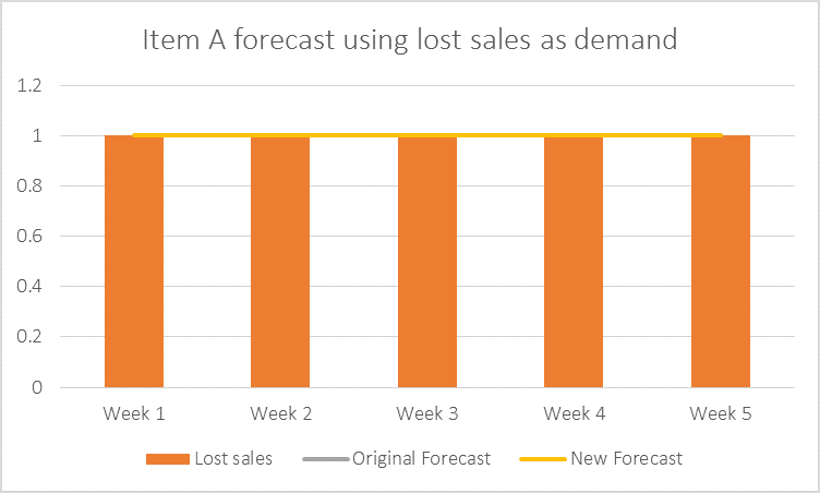 Item-A-Forecast-Using-Lost-Sales-as-Demand